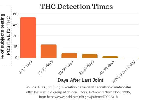 the detection times